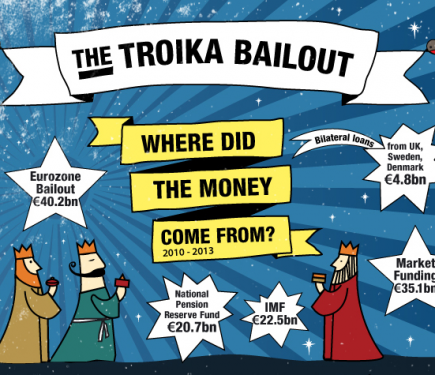 troika case study Cyprus bailout case essay  troika agreed on a bailout package of €10 billion (£87 billion) for cyprus with several economic and financial conditions that .