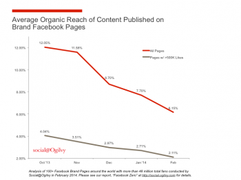 demise of organic reach ogilvy