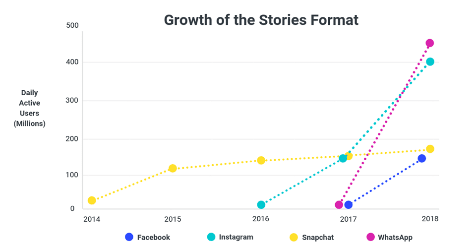 growth of stories