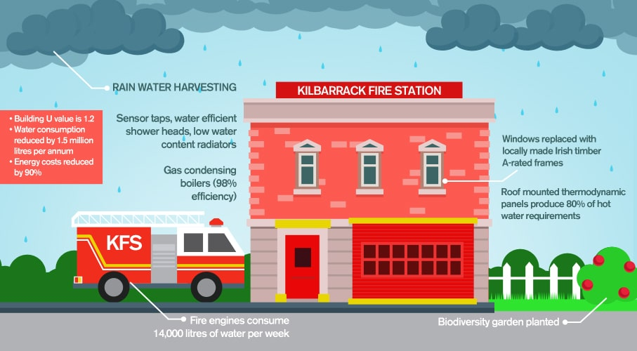 carbon neutral fire station