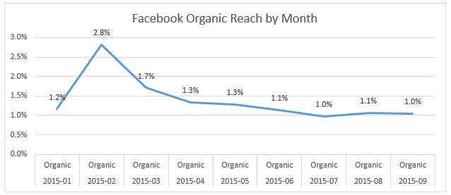 social media questions: is organic reach dead