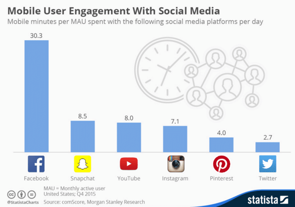 Graph Showing Video Usage Instagram Better Than Twitter