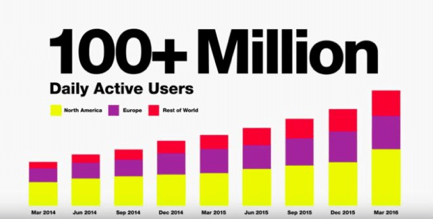 Snapchat Daily Active Users Infographic Snap Ad Post