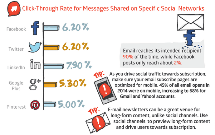 click rates for email and social media