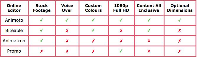 video editor comparison