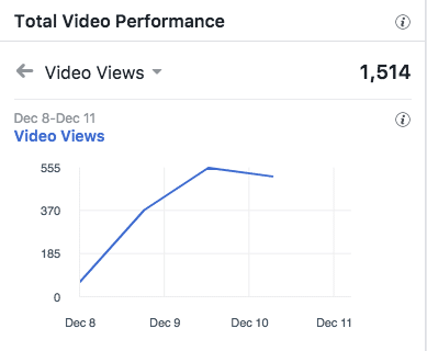 video views dec