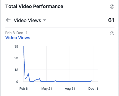 video views feb