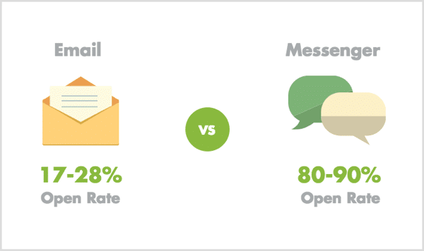 email vs messenger open rates