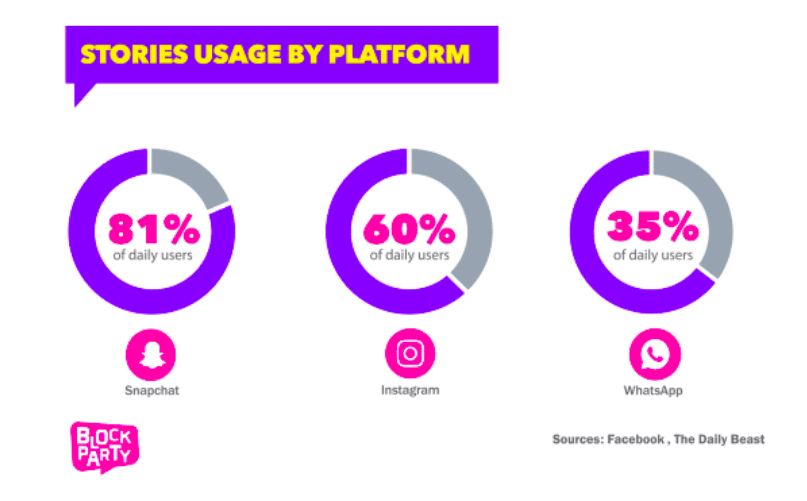 stories format use by platform